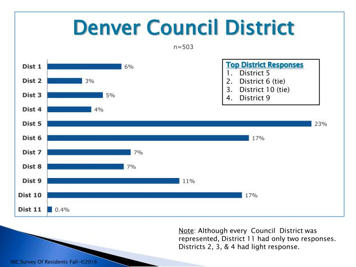 Denver Resident's Issues Study2016 SUMMARY-rev_page_006